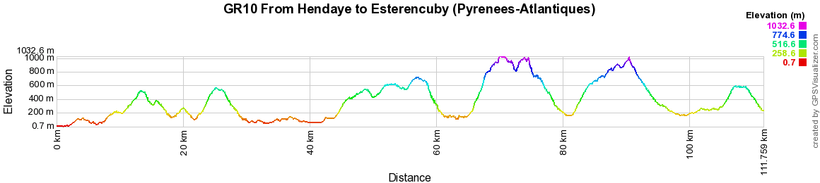 GR10 Hiking from Hendaye to Esterencuby (Pyrenees-Atlantiques) 2