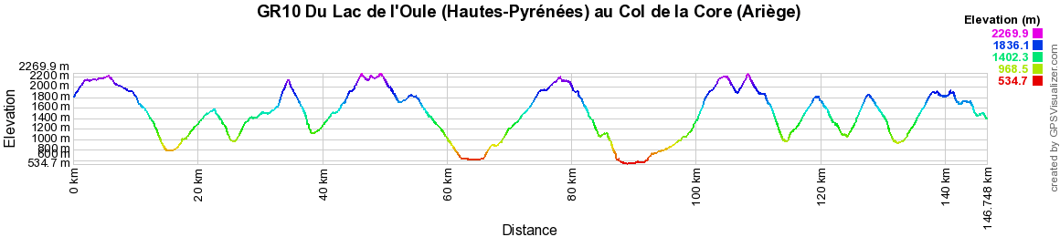 GR10 Hiking from Oule Lake (Hautes-Pyrenees) to Bethmale Lake (Ariege)