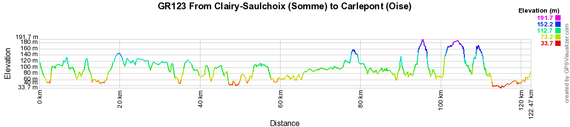 GR123 Hiking from Clairy-Saulchoix (Somme) and Carlepont (Oise) 2
