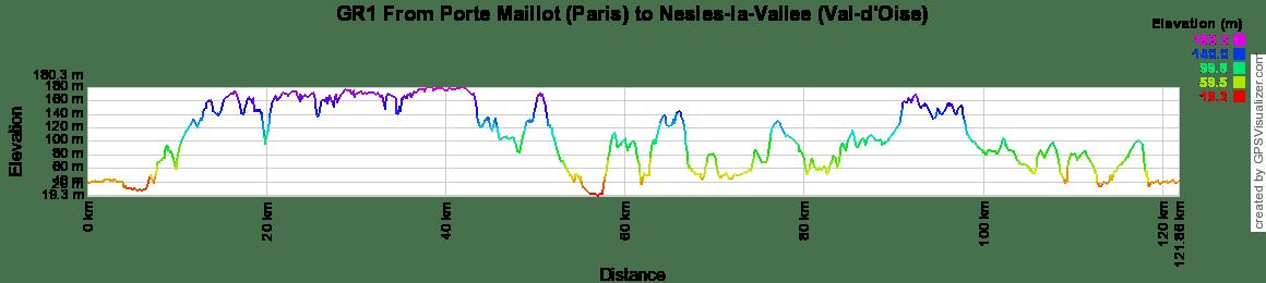 GR1 From la Porte Maillot (Paris) to Nesles-la-Vallee (Val-d'Oise)
