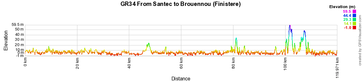 GR34 Walking from Locquirec to Santec (Finistere) 2