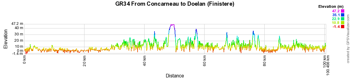 GR34 Walking from Concarneau to Doelan (Finistere) 2