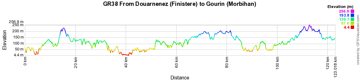 GR38 Walking from Douarnenez to Chateauneuf-du-Faou (Finistere)