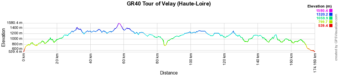 GR40 Hiking on the Tour of Velay (Haute-Loire)