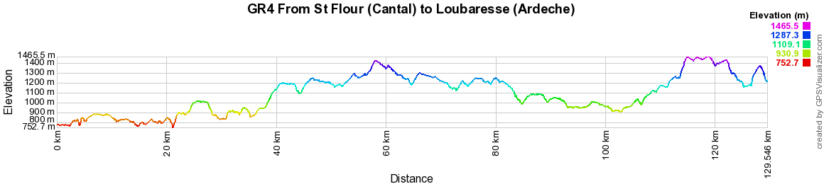 GR4 Hiking from St Flour (Cantal) to Loubaresse (Ardeche)