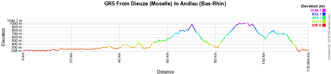 GR5 Hiking from Dieuze (Moselle) to Andlau (Bas-Rhin)