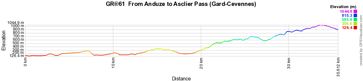 GR61 Hiking from Anduze to Asclier Pass (Gard-Cevennes)