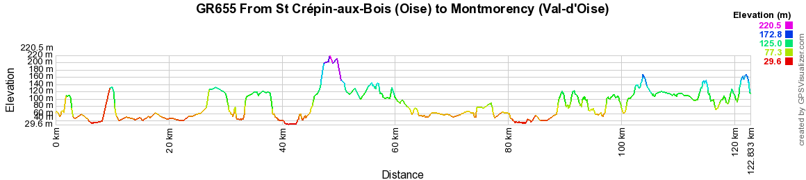GR655 Walking from St Crepin-aux-Bois (Oise) to Montmorency (Val-d'Oise) 2
