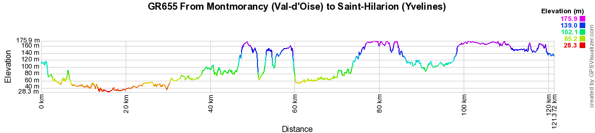 GR655 Walking from Montmorancy (Val-d'Oise) to Saint-Hilarion (Yvelines)
