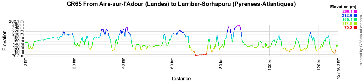GR65 Hiking from Aire-sur-l'Adour (Landes) to Larribar-Sorhapuru (Pyrenees-Atlantiques)