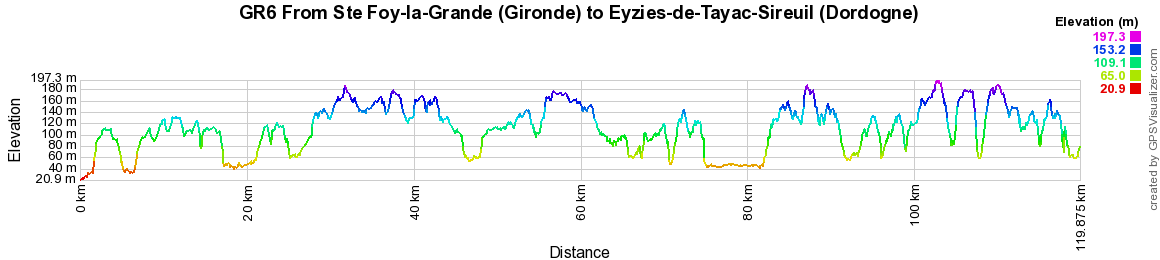 GR6 Hiking from Eyzies-de-Tayac-Sireuil (Dordogne) to Lacapelle-Marival (Lot) 2