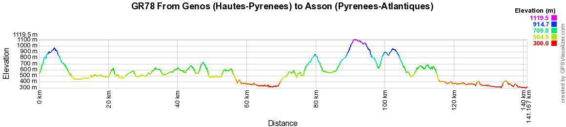 GR78 Hiking from Asson to Oihantzarre Pass (Pyrenees-Atlantiques) 2