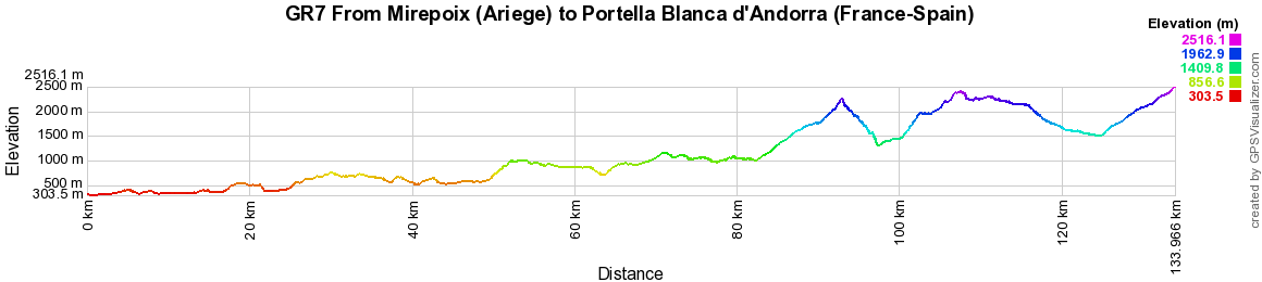 GR7 Hiking from Mirepoix (Ariege) to Portella Blanca of Andorra (France-Spain)