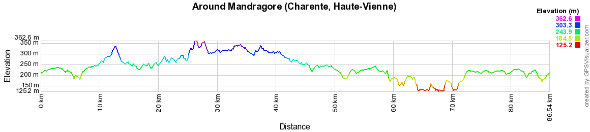 Hiking on the Tour of Mandragore (Charente, Haute-Vienne)