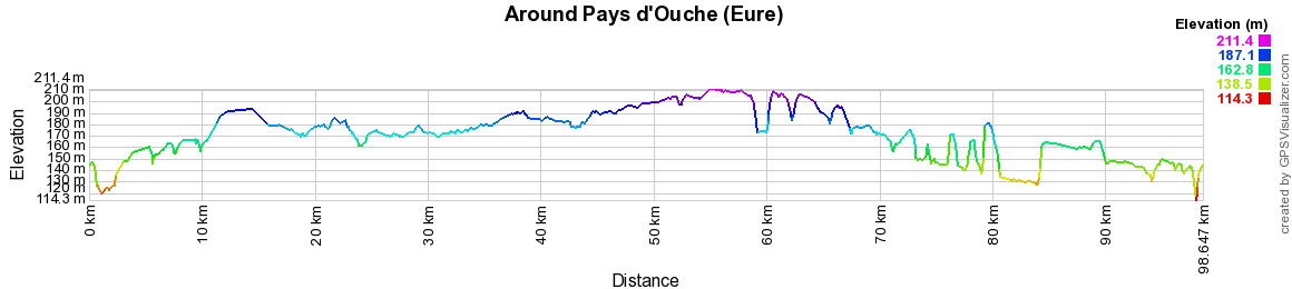 Elevation Hiking around Pays of Ouche (Eure)