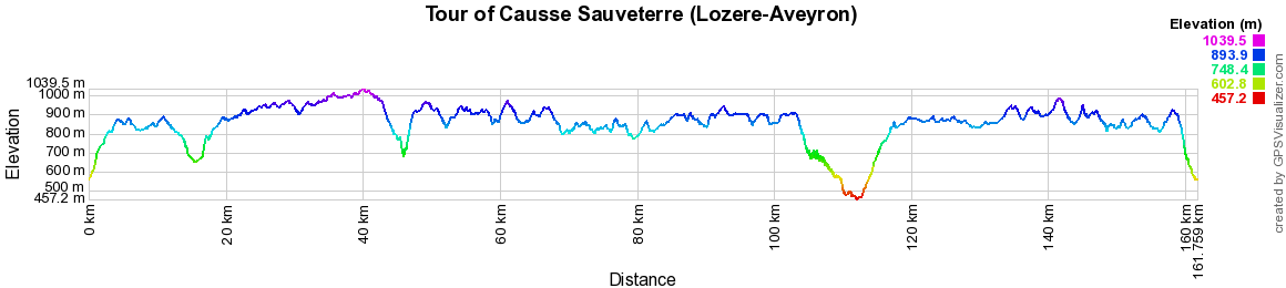Hiking on the Tour of Causse Sauveterre (Lozere-Aveyron)