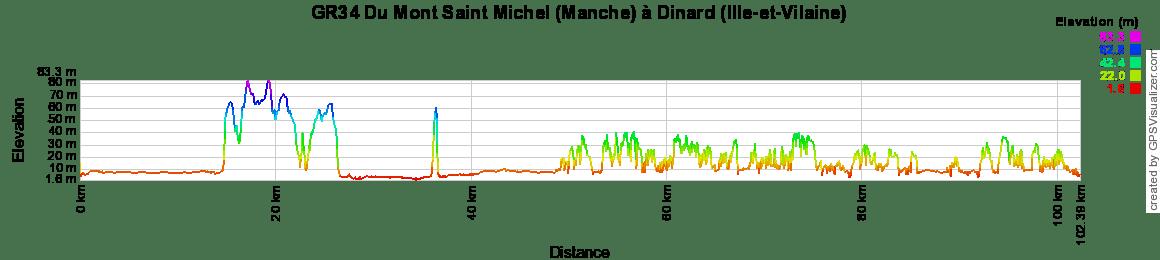 GR34 Randonnée de Vitré à Pleine-Fougères (Ille-et-Vilaine)